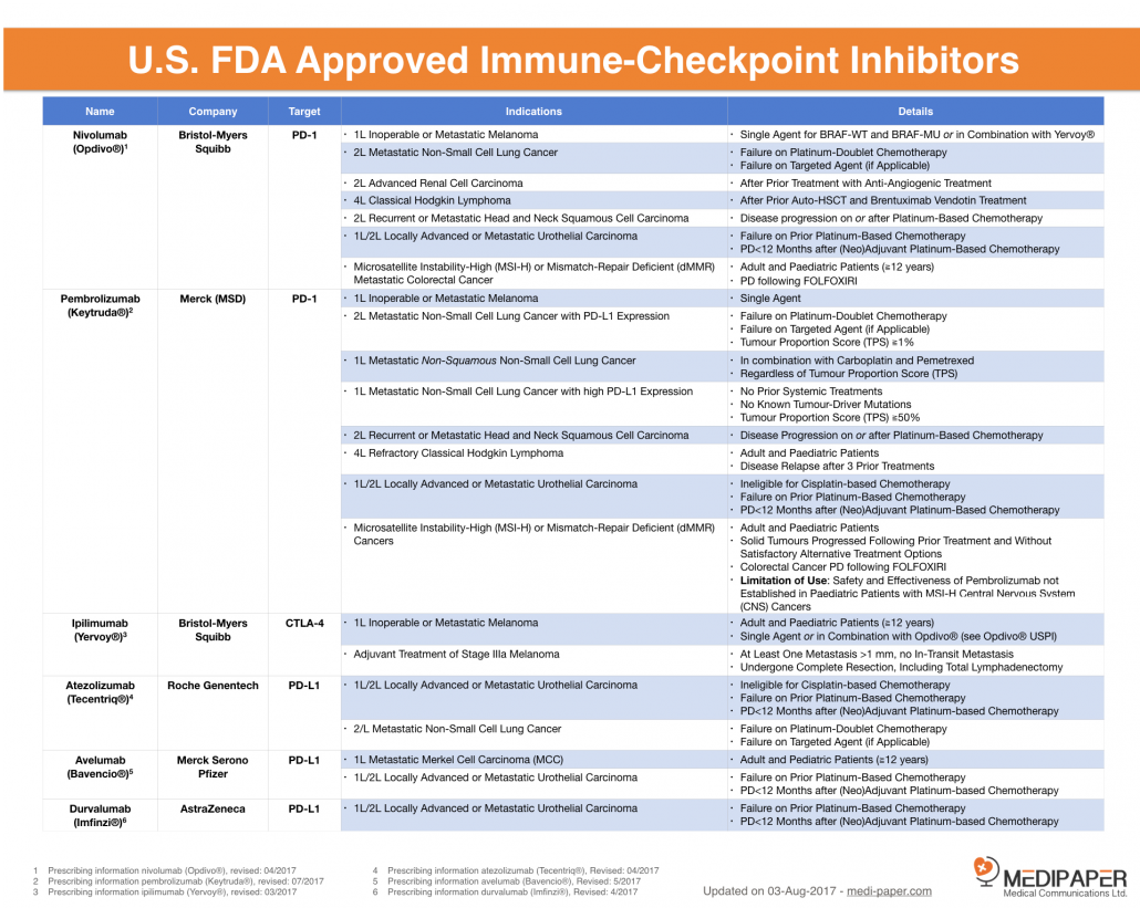 Approved-Immune-Checkpoint-Inhibitors_aug2017-1030×821
